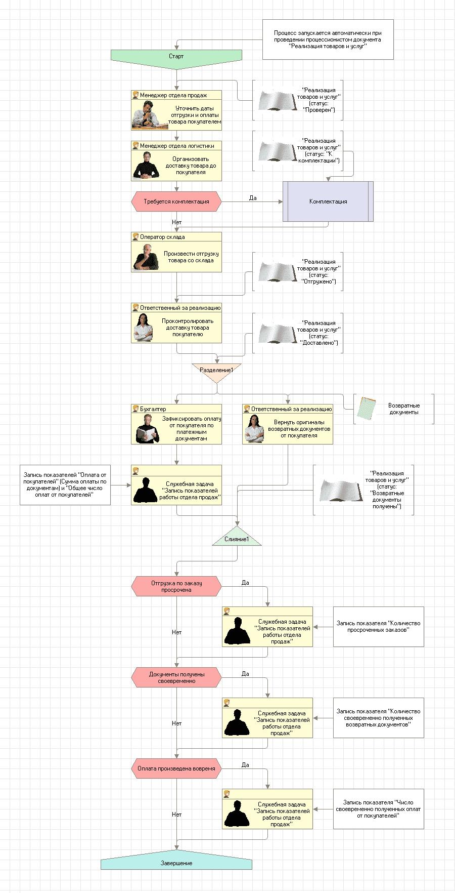Схемы оплаты для руководителя отдела продаж