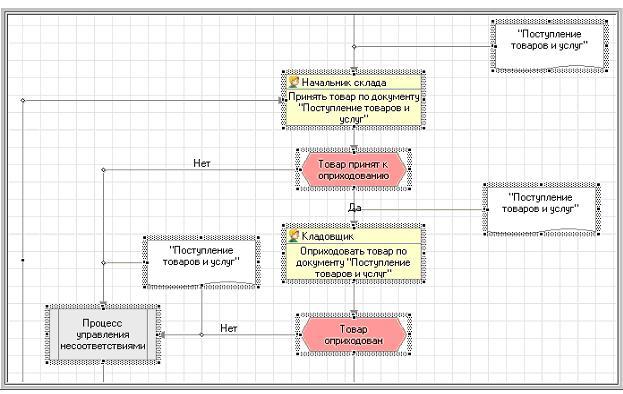 Рассмотрим построение схемы бизнес-процесса в нотации EPC на примере процесса подбора персонала.