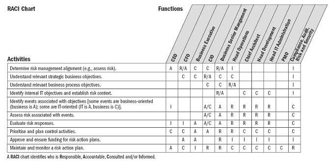 Risk matrix template