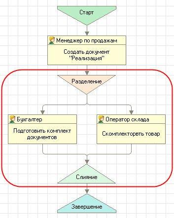 Схема с параллельным выполнением